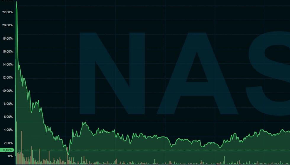 STORE BEVEGELSER: Norwegian-aksjen skjøt i været rett etter børsåpning tirsdag, men den fikk ikke fly høyt spesielt lenge. Skjermdump: Infront