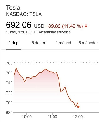 <strong>STUP:</strong> Slik så det ut for Tesla-aksjen klokka 18.00 norsk tid, 40 minutter etter at Twitter-meldingene ble delt.