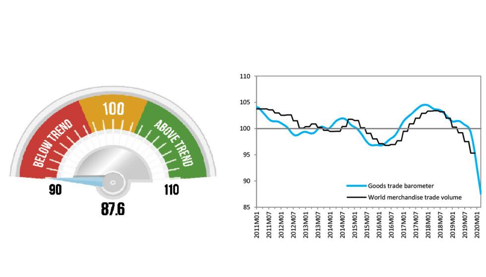 RØDT: WTO skriver selv at deres varehandelsbarometer «blinker rødt». Illustrasjon og graf: WTO
