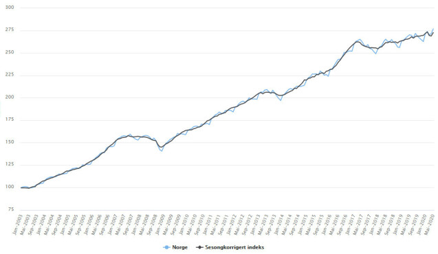 Fortsetter oppover: Grafen viser boligprisutvikling etter beregning av boligprisindeks. Mens ekspertene spådde et brutalt fall som følge av coronakrisa, har i stedet boligprisene fortsatt å øke. Skjermdump: Eiendom Norge