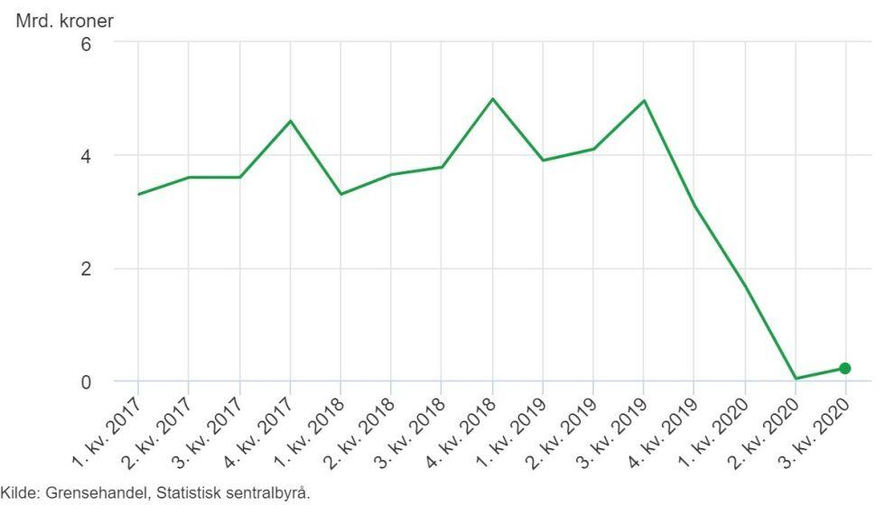 DRAMATISK FALL: Grensehandelen til nordmenn i tredje kvartal står i sterk kontrast til handelen i samme periode i fjor. Grafikk: SSB