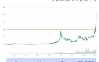 Derfor eksploderte bitcoin-verdien