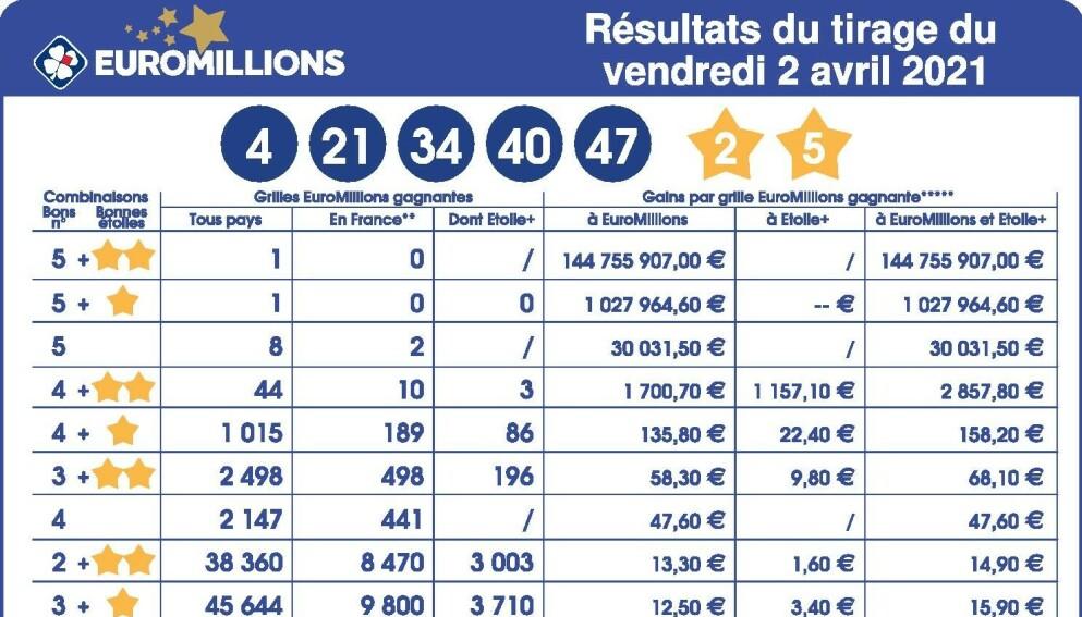 VINNERTALLENE: EuroMillions er et lotteri i flere europeiske land. Lørdag vant en brite. Foto: NTB