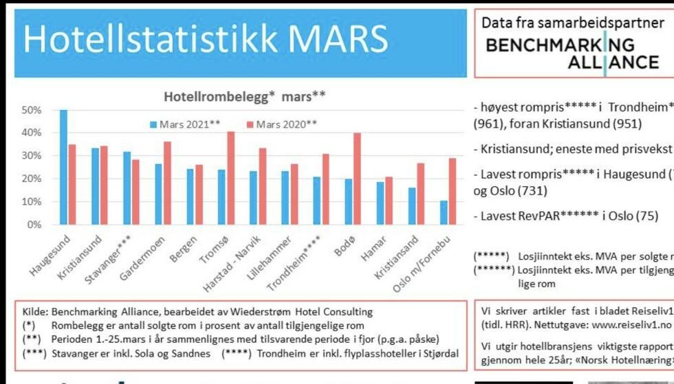 OVERSIKTEN: Grafen viser belegget på hotellene i de største byene i Norge. Kilde: Benchmarking Alliance.