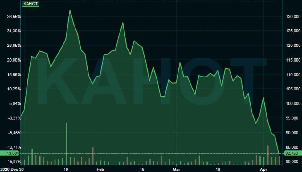 NEDOVERBAKKE: Kahoot-aksjene har fortsatt å falle siden toppnoteringen i januar. Skjermdump: Infront