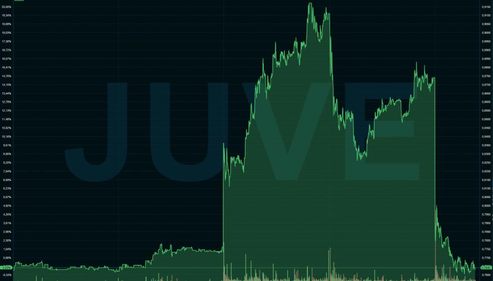 FALL: Juventus opplevde et stort fall på børsen tirsdag og onsdag. Skjermdump: Infront