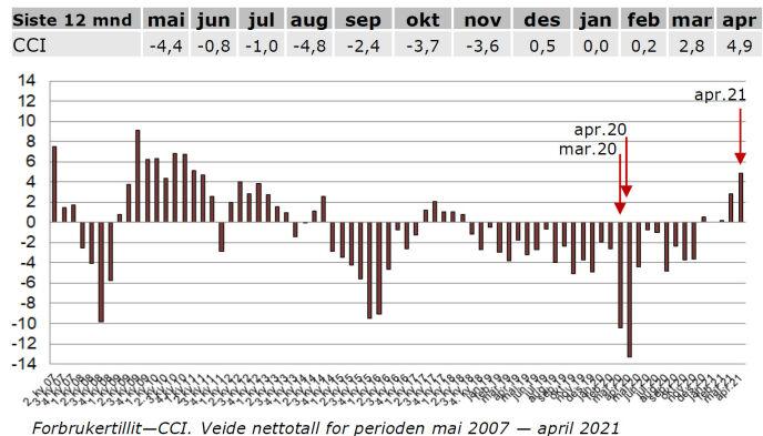 Kraftig opptur for norsk økonomi