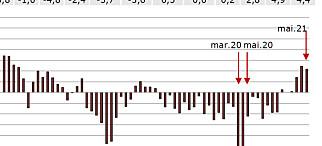 Total snuoperasjon: Ikke sett siden 2013