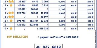 Image: Vant 1,4 milliarder i lotto