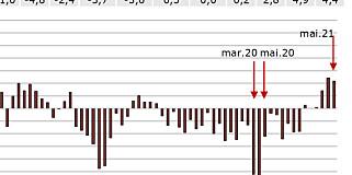Image: Total snuoperasjon: Ikke sett siden 2013